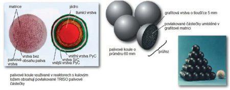 palivova koule obsahujici TRISO castice