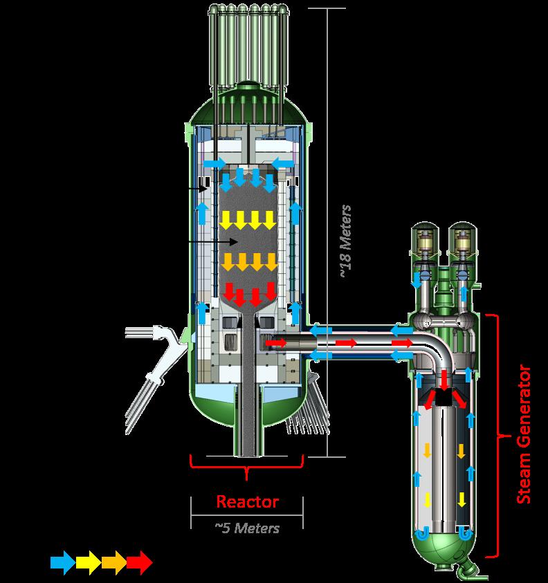 Vizualizace reaktoru XE-100 od firmy X-Energy (Zdroj: X-Energy.com)