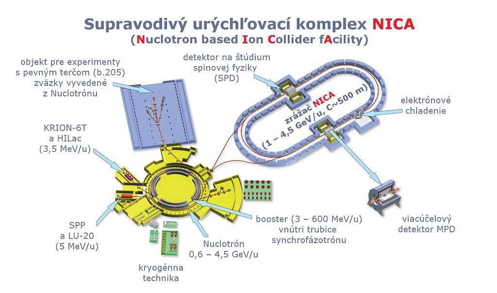 jaderná energie - Quark: Aké sú možnosti likvidácie rádioaktívneho odpadu? - Věda a jádro (nica schema sk 1024) 2