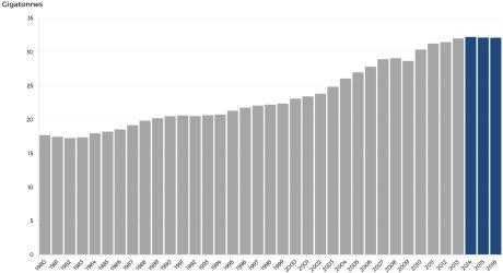 jaderná energie - Emise energetického sektoru zůstávají třetí rok po sobě stejné - Ve světě (Energy related CO2 emissions 1980 2016 460 IEA) 1