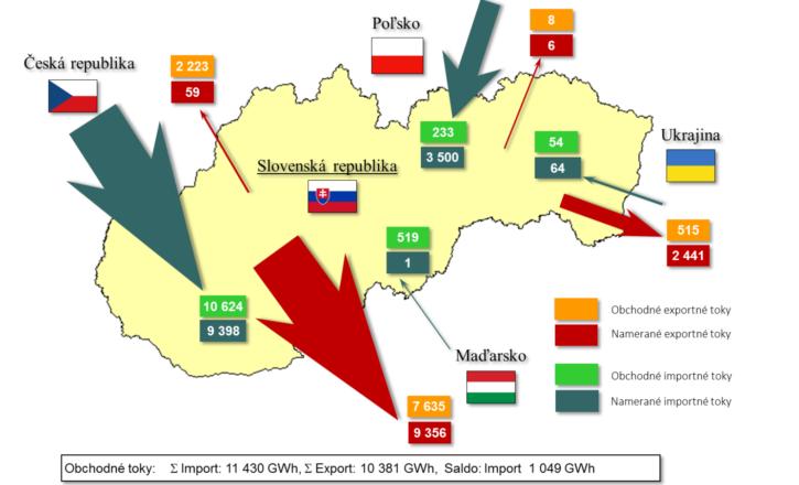 oenergetice.cz: Spotřeba elektřiny na Slovensku loni dosáhla rekordní hodnoty