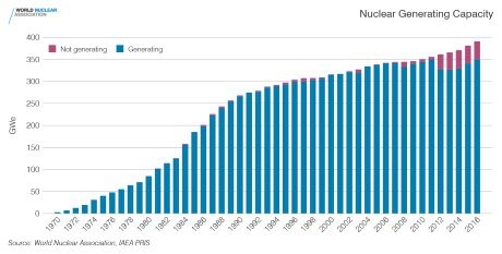 jaderná energie - Jaderná výstavba dosahuje nejvyššího meziročního vzrůstu za posledních 25 let - Ve světě (Nuclear generating capacity 1970 2016 WNA IAEA 460x2331) 1