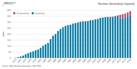 jaderná energie - Jaderná výstavba dosahuje nejvyššího meziročního vzrůstu za posledních 25 let - Ve světě (Nuclear generating capacity 1970 2016 WNA IAEA) 3