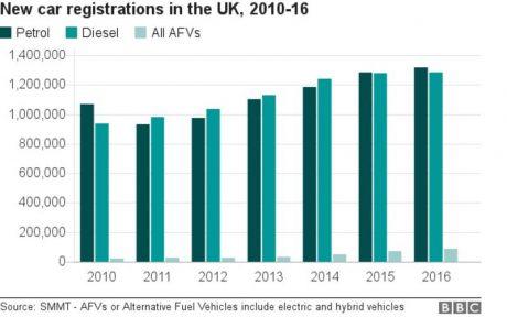 jaderná energie - Zákaz naftových a benzinových automobilů: nedostatečná strategie pro čistý vzduch - Životní prostředí (97086662 chart car sales breakdown) 3
