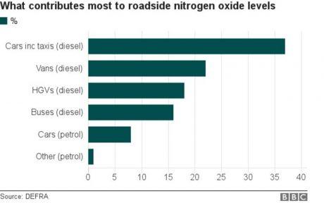jaderná energie - Zákaz naftových a benzinových automobilů: nedostatečná strategie pro čistý vzduch - Životní prostředí (97086665 chart nitrogen oxides 1) 4