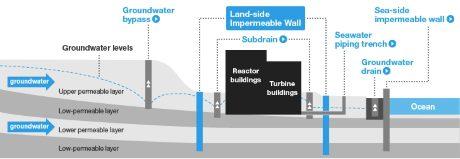 jaderná energie - Poslední část ledové stěny v JE Fukušima Dajiči byla zmražena - Ve světě (Fukushima Daiichi impermeable ice wall Tepco 460x159) 1