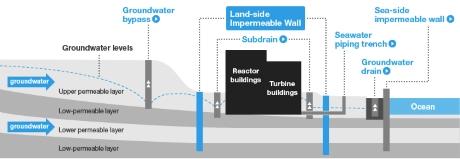 Poslední část ledové stěny v JE Fukušima Dajiči byla zmražena