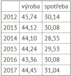 ČR v pololetí spotřebovala více elektřiny, vzrostla i výroba
