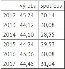 jaderná energie - ČR v pololetí spotřebovala více elektřiny, vzrostla i výroba - V Česku (vyrobaspotreba) 3