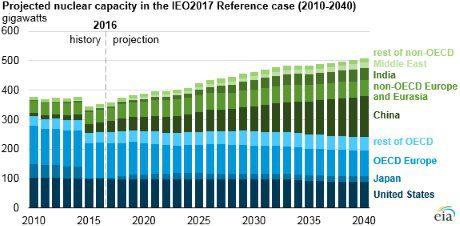 jaderná energie - Nečlenské země organizace OECD povedou podle EIA jaderný růst - Ve světě (EIA reference case 460) 1