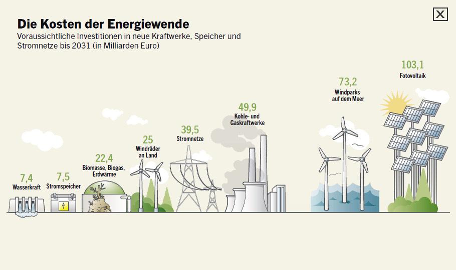 jaderná energie - Němci letos platí nejdražší elektřinu ve své historii - Zprávy (kosten energiewende) 2