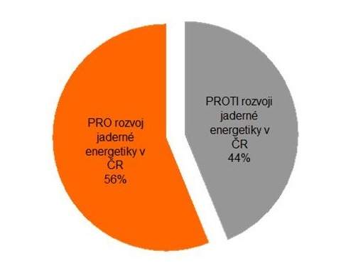 Roklen24: Rozvoj jaderné energetiky podporuje 59 % obyvatel České republiky