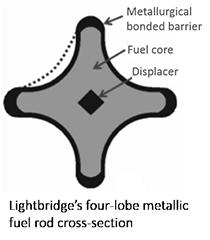 jaderná energie - Komercializace revolučního paliva společnosti Lightbridge začne vroce 2021 - Palivový cyklus (Lightbridge fuel profile) 2