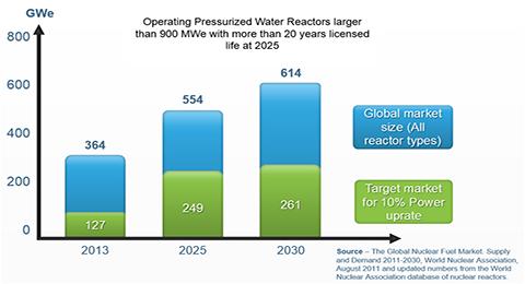jaderná energie - Komercializace revolučního paliva společnosti Lightbridge začne vroce 2021 - Palivový cyklus (global nuclear fuel) 5