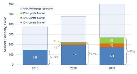 jaderná energie - Komercializace revolučního paliva společnosti Lightbridge začne vroce 2021 - Palivový cyklus (nuclear capacity) 4