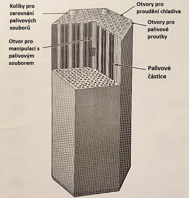 jaderná energie - Fort St. Vrain v obrázcích, část 3 - Fotografie (Fort St Vrain fuel element detail uprava) 2