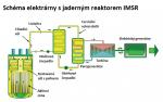 iDnes blog: Solné reaktory – minulost, nebo budoucnost?