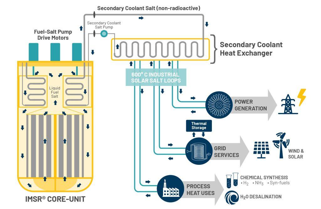 jaderná energie - Solný reaktor IMSR-400 - Inovativní reaktory (Schéma principu a využitelnosti reaktoru IMSR 1024) 3