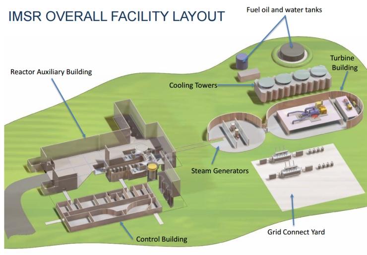 jaderná energie - Solný reaktor IMSR-400 - Inovativní reaktory (Vizualizace elektrárny 740) 5