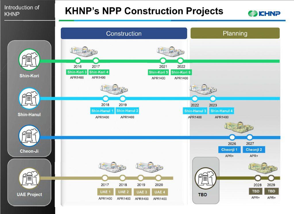 jaderná energie - APR-1400 - parametry, historie, specifikace - Nové bloky ve světě (Obrázek 3 1024) 3