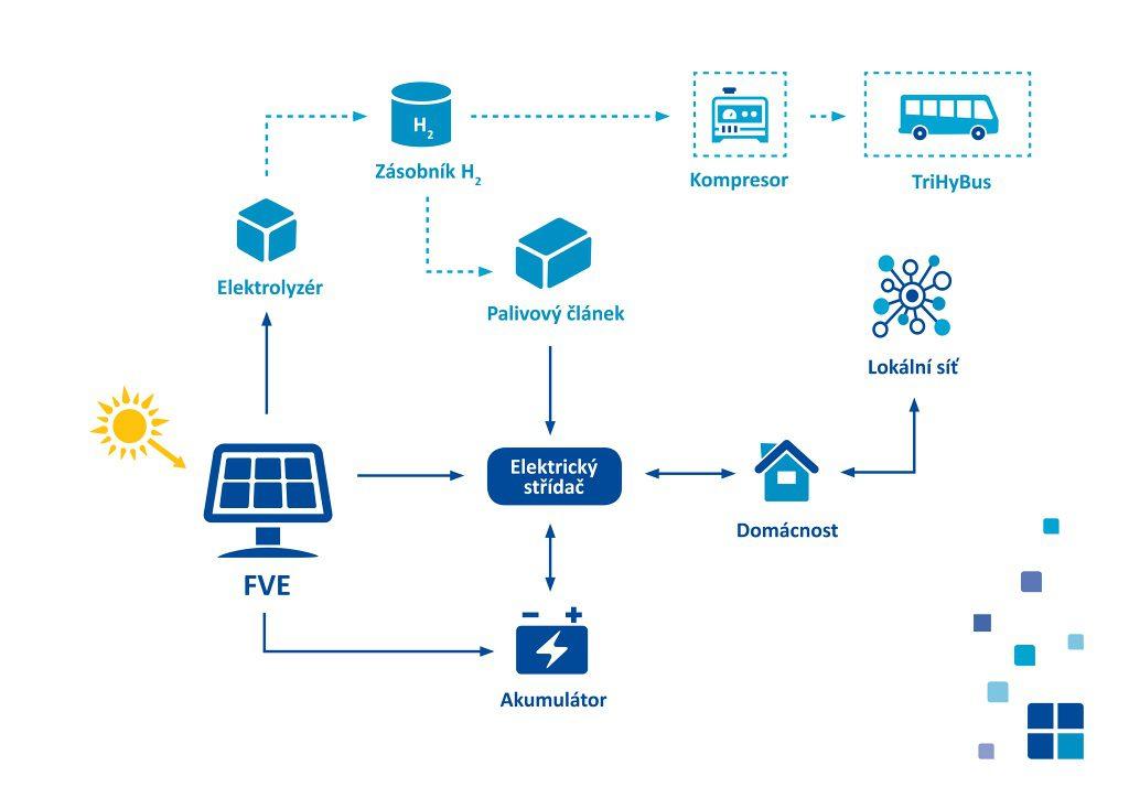 jaderná energie - ÚJV Řež: Sázka na palivo budoucnosti - vodík - V Česku (akumulace vodik schema cz 1024) 2