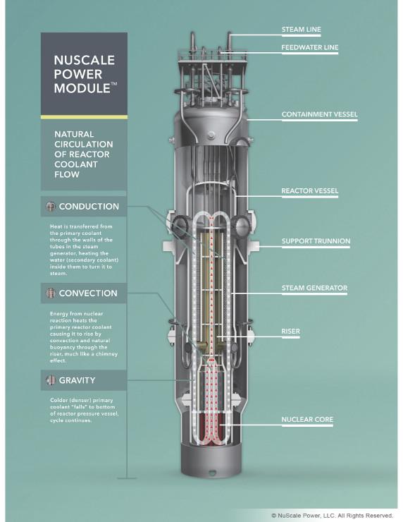 jaderná energie - Malý modulární reaktor NuScale - Inovativní reaktory (nuscale power mod dissection 740) 2