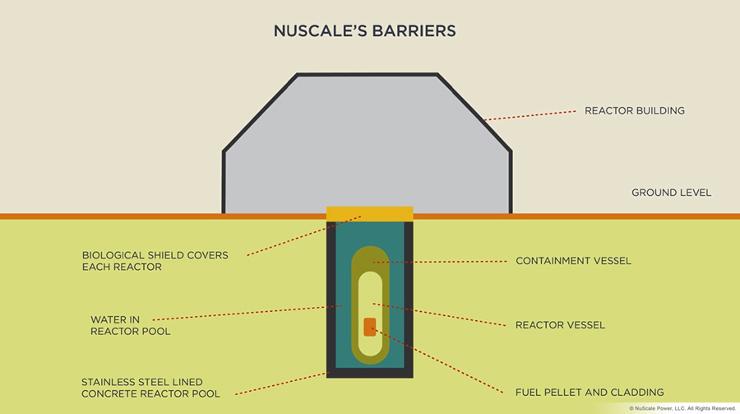 jaderná energie - Malý modulární reaktor NuScale - Inovativní reaktory (nuscale safe reactor barriers 740) 3