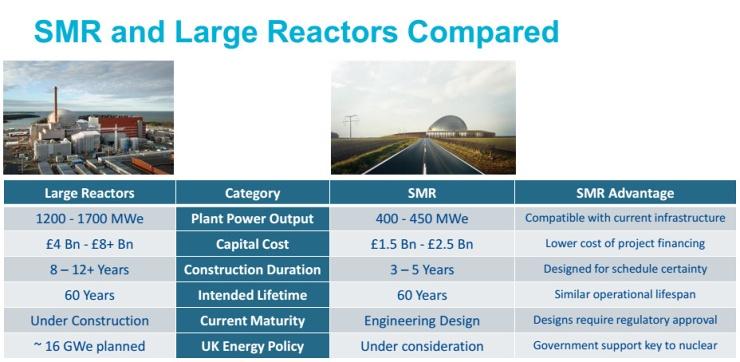 jaderná energie - Rolls-Royce SMR: Jak to bude fungovat - Inovativní reaktory (rolls royce SMR 12 740) 6