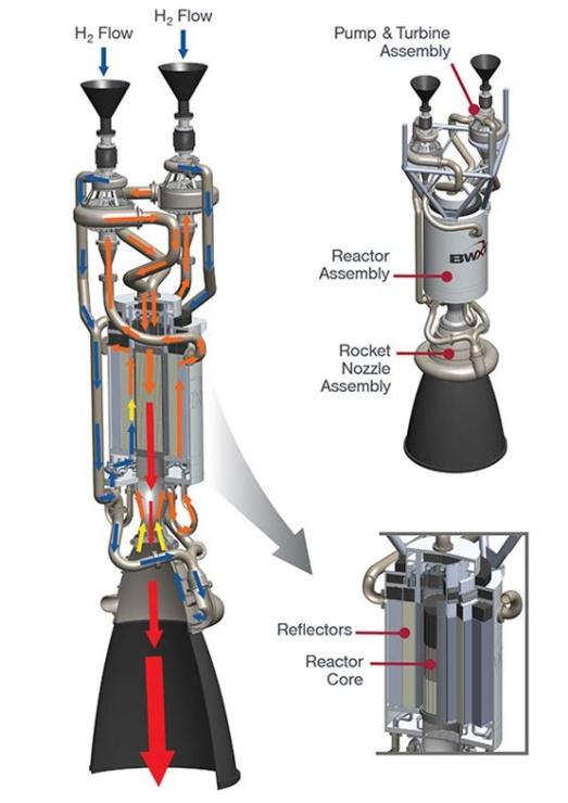 jaderná energie - Návrat jaderných pohonů pro vesmírné cestování - Věda a jádro (ntp overview 740) 2
