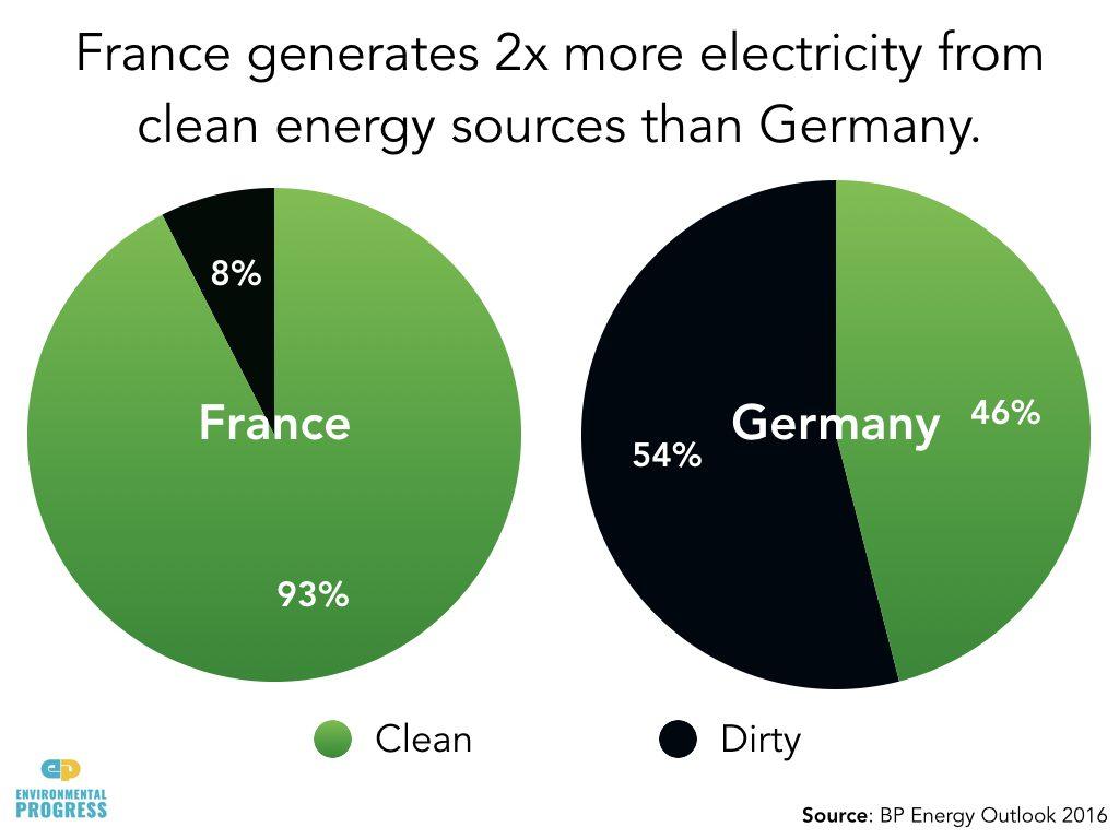 jaderná energie - Znečištění na vzestupu, bude Evropa odolávat německé špinavé válce sjadernými elektrárnami? - Životní prostředí (Germany.001) 2