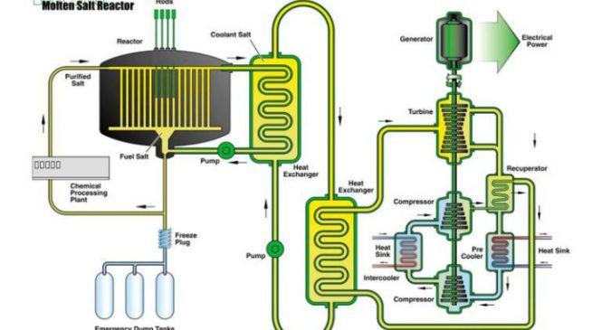 Rusko rozjíždí projekt solného reaktoru