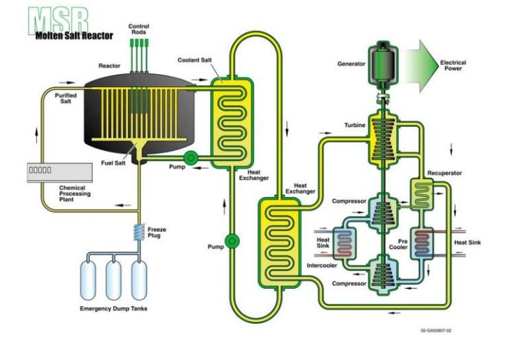 jaderná energie - Rusko rozjíždí projekt solného reaktoru - Inovativní reaktory (54cac38084155 advanced fission 01 0411) 1