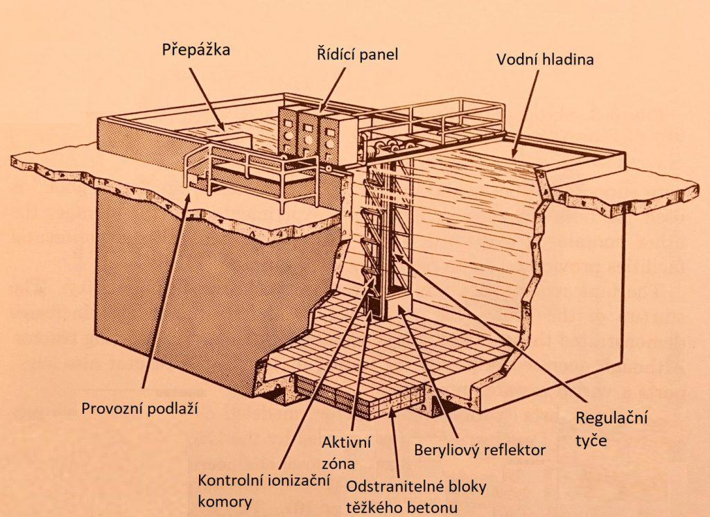 jaderná energie - Bazénové reaktory – úvod - Ve světě (Bulk Shielding Reactor at Oak Ridge 1950 1) 1