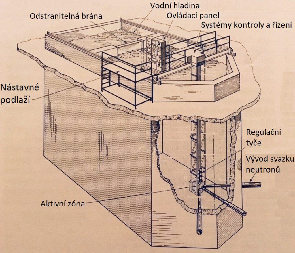 jaderná energie - Bazénové reaktory – úvod - Ve světě (Pennsylvania State University Reactor 1024x907 1) 2