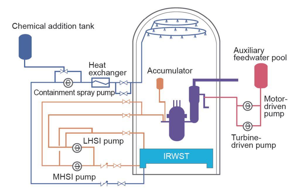 jaderná energie - Reaktor HPR-1000 - vznik, technické údaje, bezpečnost - Nové bloky ve světě (bezpecnost 2 1024) 2