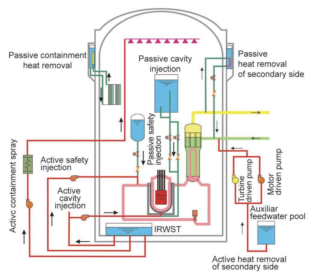 jaderná energie - Reaktor HPR-1000 - vznik, technické údaje, bezpečnost - Nové bloky ve světě (bezpecnostní schéma 1024) 3
