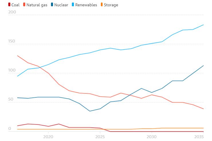 jaderná energie - Dlouhá cesta Číny stát se jaderným vůdcem závisí na chování Spojeného království - Nové bloky ve světě (graf) 2