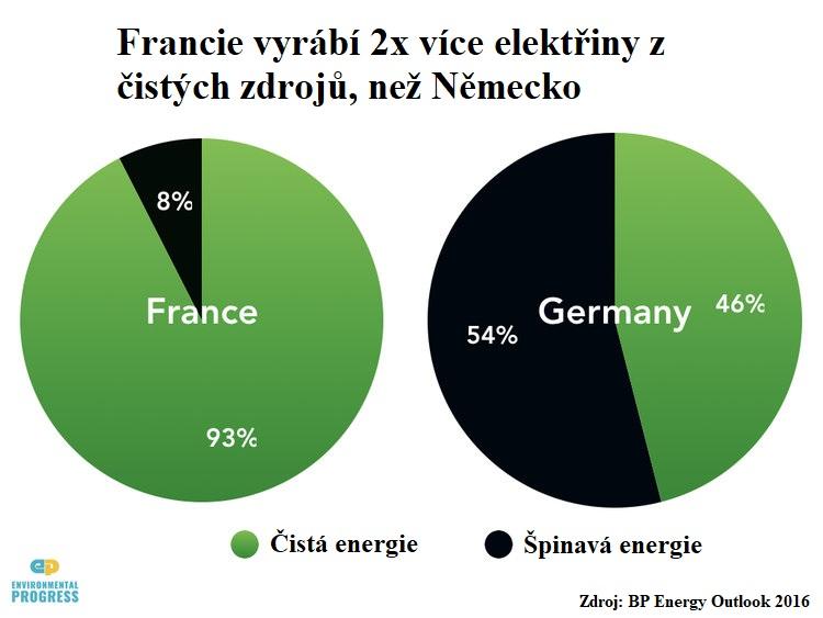 jaderná energie - V protijaderném Německu jsou bojovníci za přírodní prostředí připraveni bojovat za jádro - Hlavní (Germany5) 2