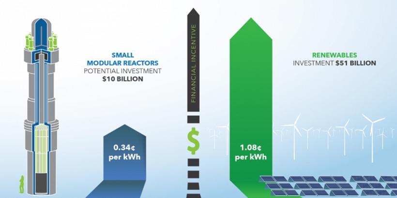 jaderná energie - Zkušenosti obnovitelných zdrojů energie mohou pomoci vývoji amerických SMR reaktorů - Zprávy (Investment to support SMR generation DOE) 1