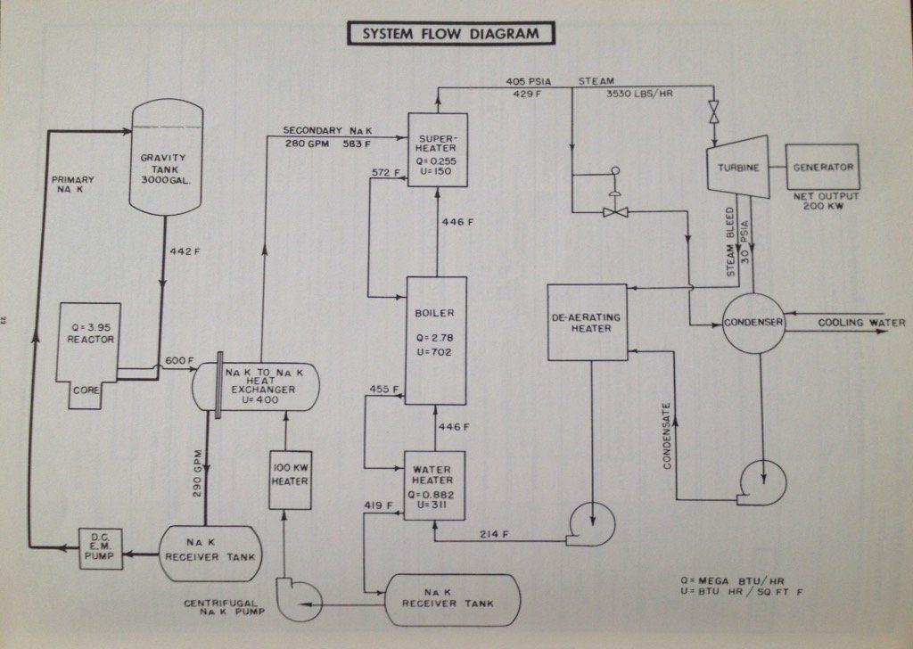 jaderná energie - EBR-I ve fotografiích - Ve světě (EBR 1 heat balance Will Davis) 4