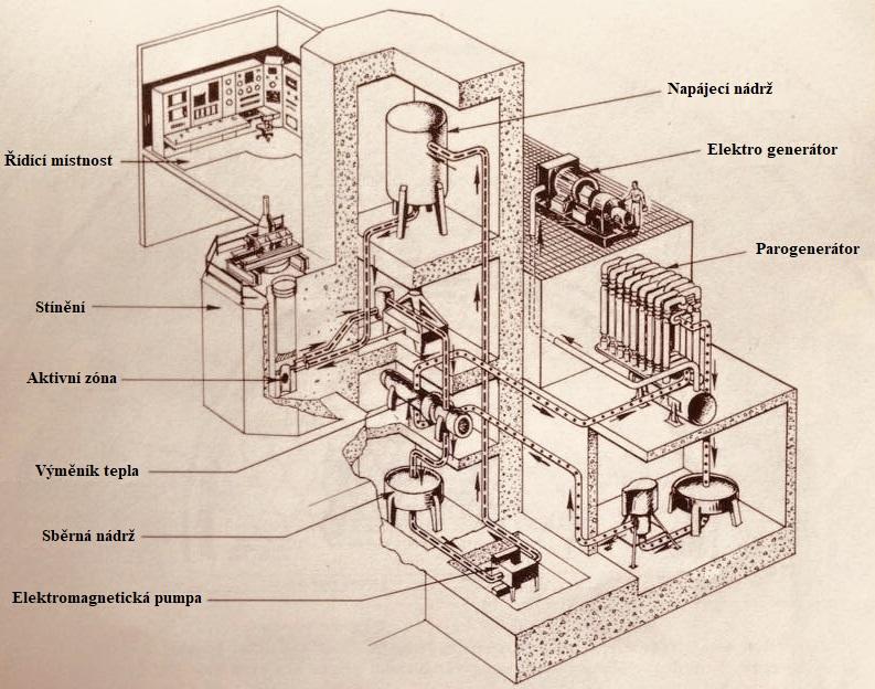 jaderná energie - EBR-I ve fotografiích - Ve světě (EBR 1 plant layout Will Davis 1) 2