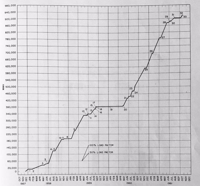 jaderná energie - Jádro v síti! Shippingport, 1957 - Fotografie (Shippingport Operations from WAPD T 1429) 4