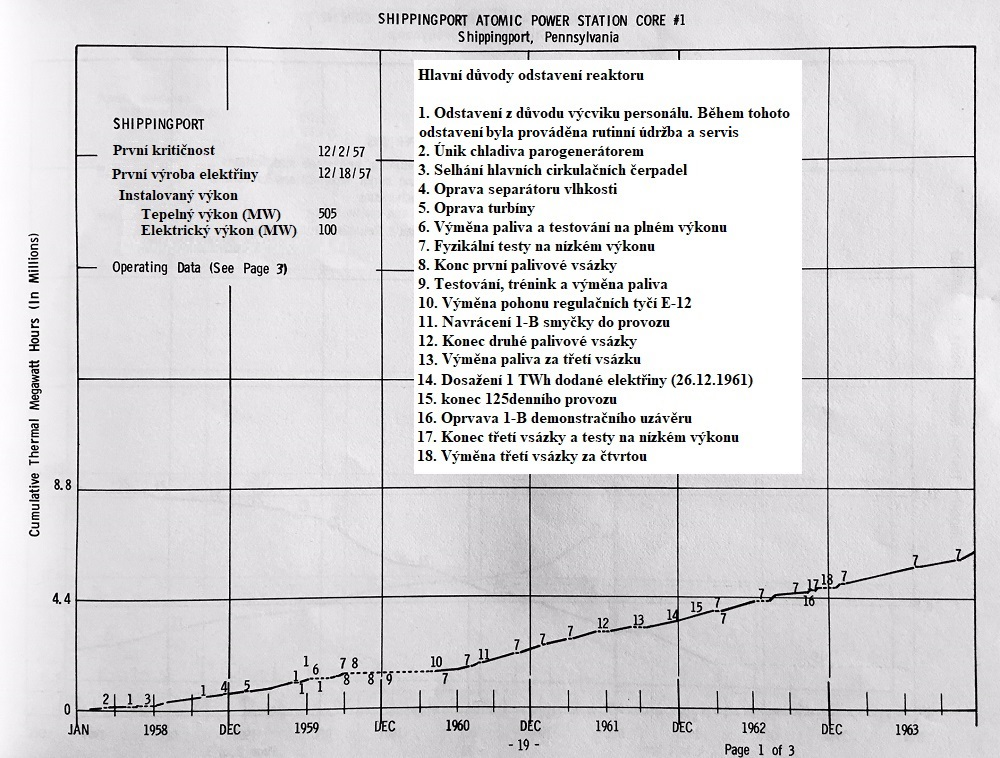 jaderná energie - Jádro v síti! Shippingport, 1957 - Fotografie (Shippingport Operations from WASH 1203 73) 3