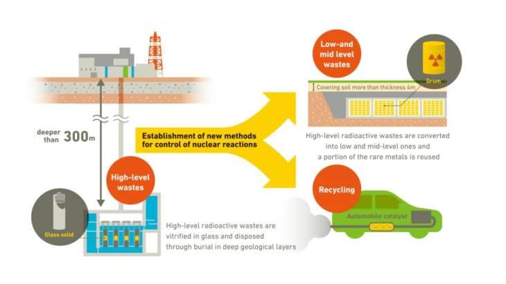 jaderná energie - Japonský tým extrahuje částice z vitrifikovaného odpadu - Zprávy (ImPACT study on reduction and recycling of HLW JST) 1
