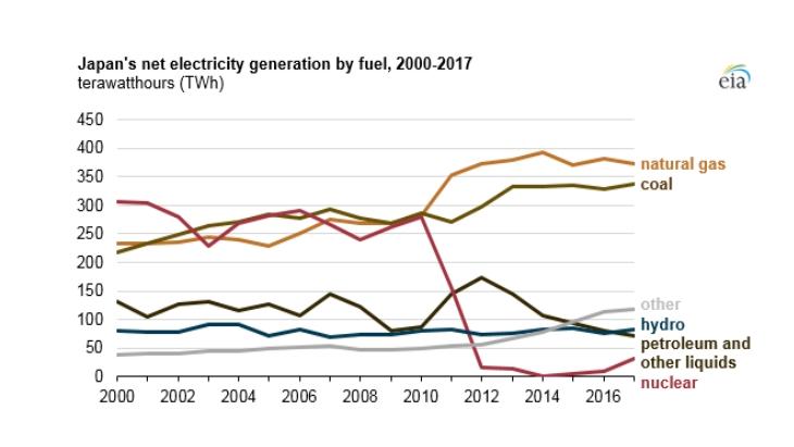 jaderná energie - Dovoz zemního plynu do Japonska se snižuje se znovu spouštěním jaderných elektráren - Zprávy (Japan generation 2000 2017 EIA 1) 1
