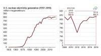 Výroba z jádra v USA byla v minulém roce rekordní