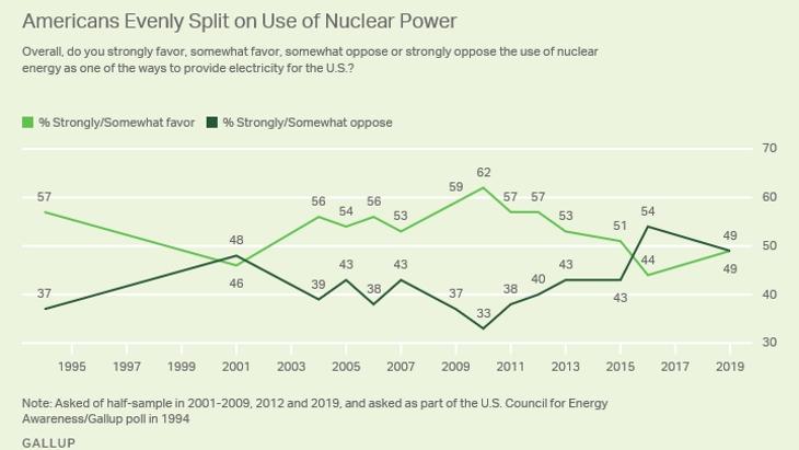 jaderná energie - Americká veřejnost na rozpacích - Zprávy (Gallup poll chart March 2019 Gallup) 1