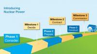 Uzbekistán rozjel proces výběru lokality prvního reaktoru
