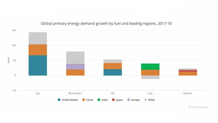 jaderná energie - IEA požaduje zvýšení čisté energie, emise dosahují rekordních hodnot - Zprávy (IEA primary energy demand by region 2017 18 IAEA) 1