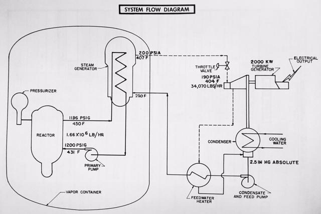 jaderná energie - Historická vojenská jaderná elektrárna SM-1 - Fotografie (SM1 System Diagram) 3